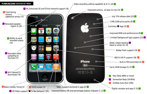 Tgr-wwdc-2009-iphone-graphic-rumor-round-up