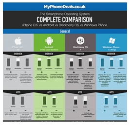 PalmAddicts: The Smartphone OS Complete Comparison